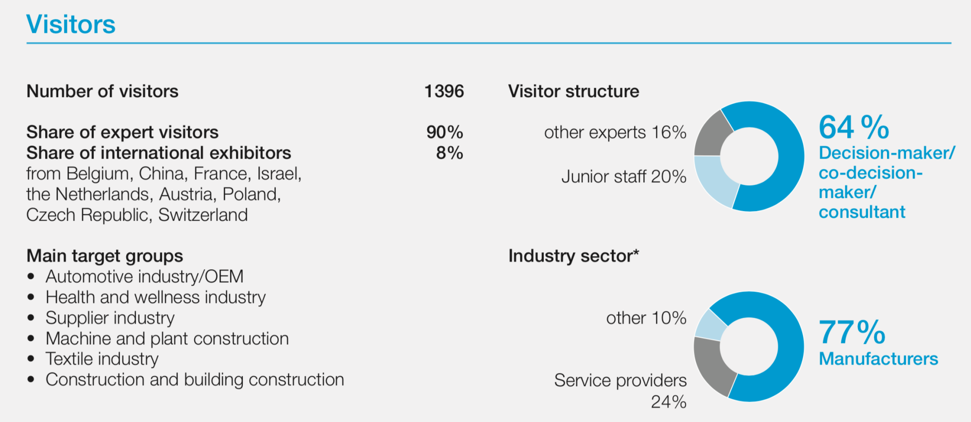 Facts about visitors at the mtex+ and LiMA 2016